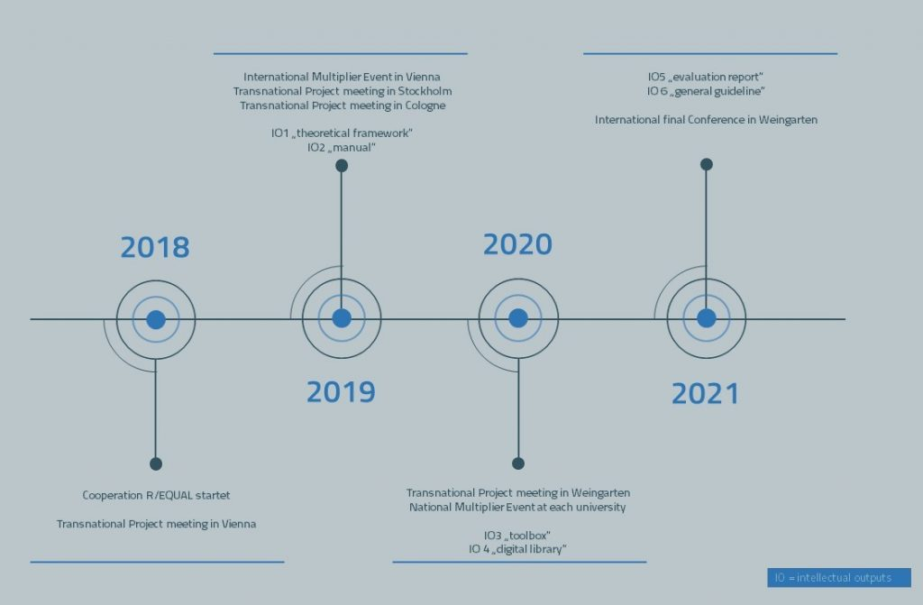 Duration of the project September 2018 – February 2021